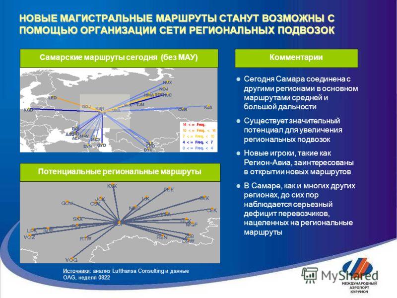 НОВЫЕ МАГИСТРАЛЬНЫЕ МАРШРУТЫ СТАНУТ ВОЗМОЖНЫ С ПОМОЩЬЮ ОРГАНИЗАЦИИ СЕТИ РЕГИОНАЛЬНЫХ ПОДВОЗОК Сегодня Самара соединена с другими регионами в основном маршрутами средней и большой дальности Существует значительный потенциал для увеличения региональных
