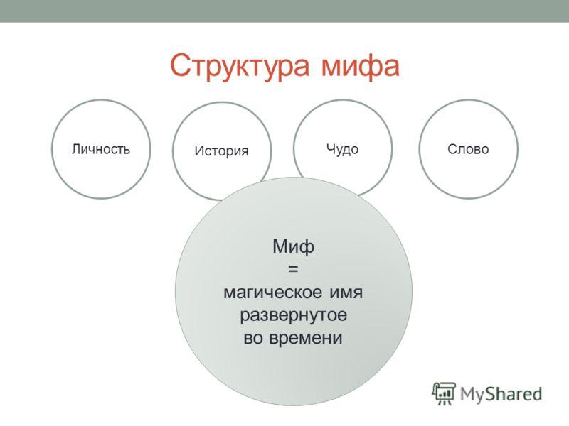 Структура мифа Личность История Чудо Слово Миф = Имя Миф = Магическое Имя Миф = магическое имя развернутое во времени