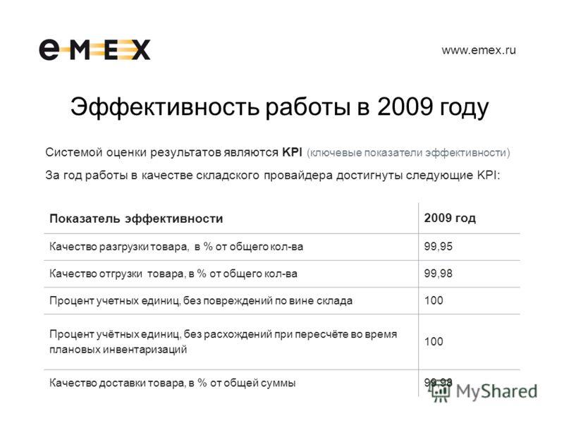 www.emex.ru Эффективность работы в 2009 году Системой оценки результатов являются KPI (ключевые показатели эффективности) За год работы в качестве складского провайдера достигнуты следующие KPI: Показатель эффективности 2009 год Качество разгрузки то