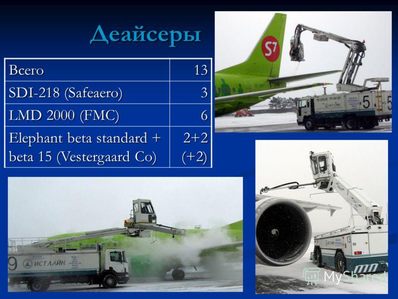 Деайсеры Всего13 SDI-218 (Safeaero) 3 LMD 2000 (FMC) 6 Elephant beta standard + beta 15 (Vestergaard Co) 2+2 (+2)