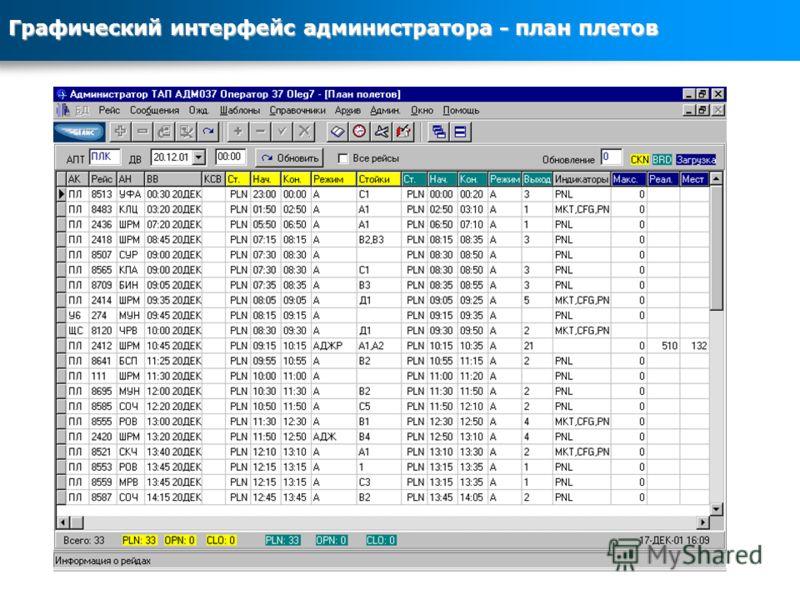 Графический интерфейс администратора - план плетов