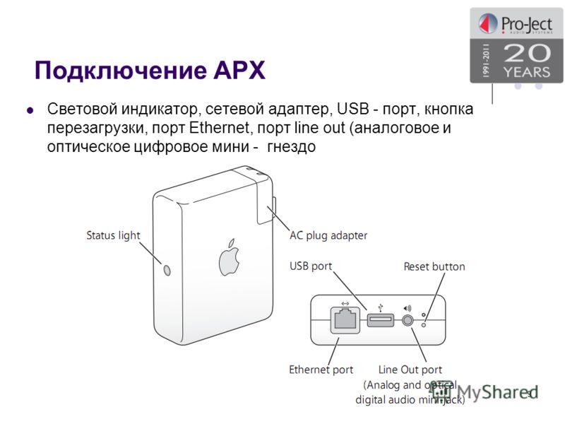 Подключение APX Световой индикатор, сетевой адаптер, USB - порт, кнопка перезагрузки, порт Ethernet, порт line out (аналоговое и оптическое цифровое мини - гнездо 9