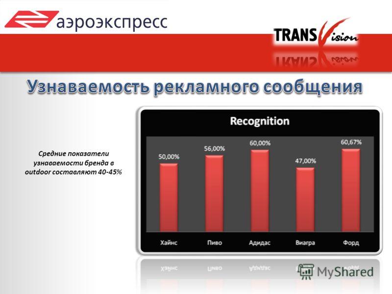 Средние показатели узнаваемости бренда в outdoor составляют 40-45%