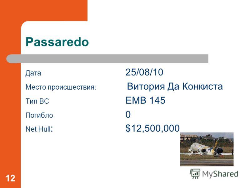 Passaredo Дата 25/08/10 Место происшествия : Витория Да Конкиста Тип ВС EMB 145 Погибло 0 Net Hull :$12,500,000 12