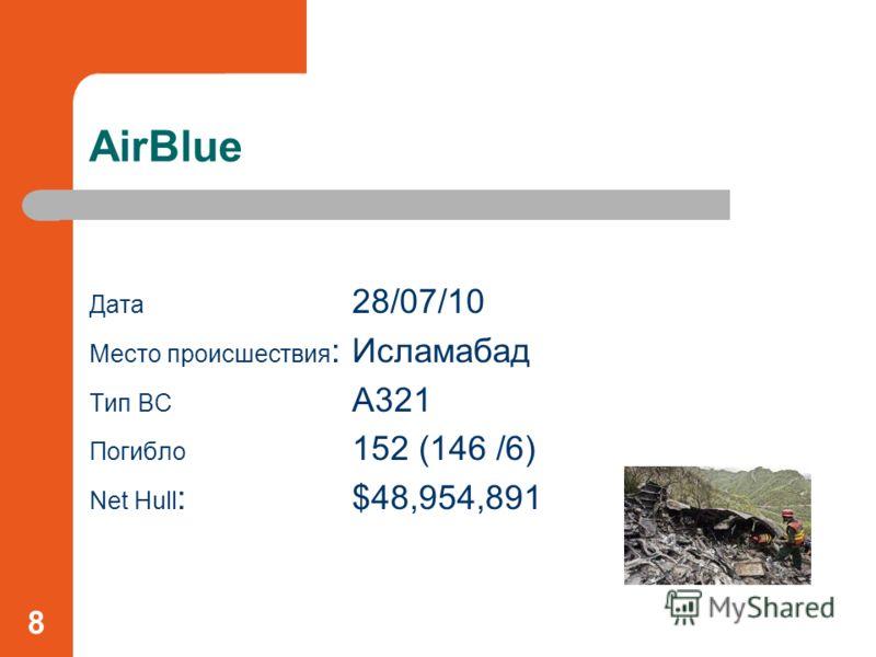 AirBlue Дата 28/07/10 Место происшествия : Исламабад Тип ВС A321 Погибло 152 (146 /6) Net Hull :$48,954,891 8