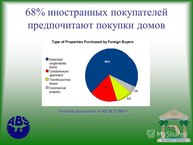 68% иностранных покупателей предпочитают покупки домов National Association of REALTORS®