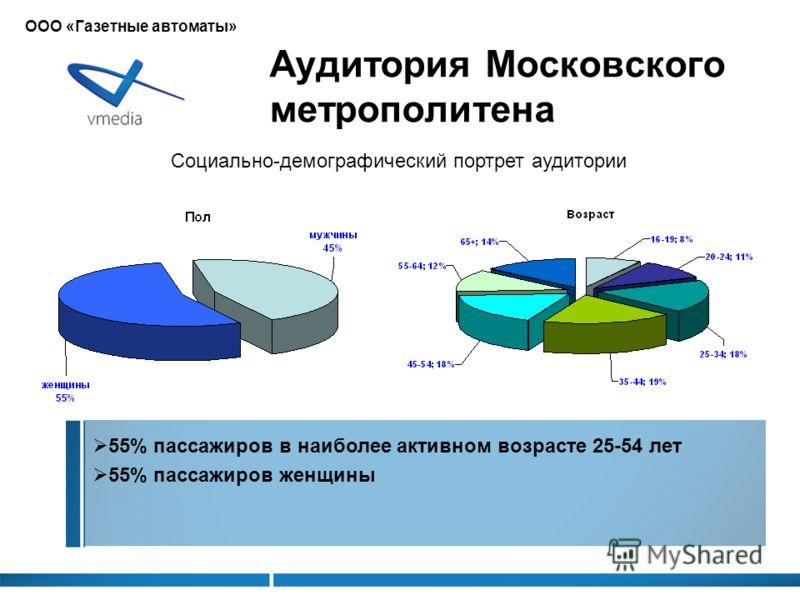 55% пассажиров в наиболее активном возрасте 25-54 лет 55% пассажиров женщины Аудитория Московского метрополитена Социально-демографический портрет аудитории ООО «Газетные автоматы»