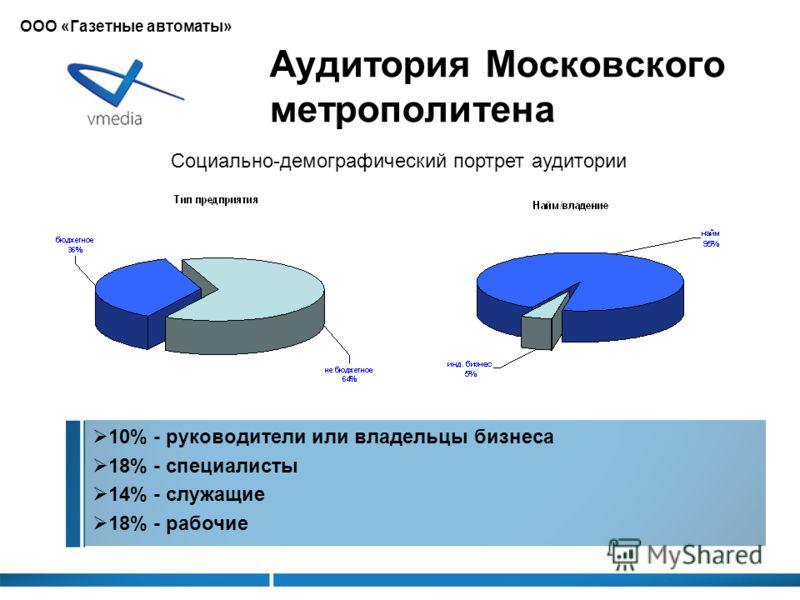 Аудитория Московского метрополитена Социально-демографический портрет аудитории 10% - руководители или владельцы бизнеса 18% - специалисты 14% - служащие 18% - рабочие ООО «Газетные автоматы»