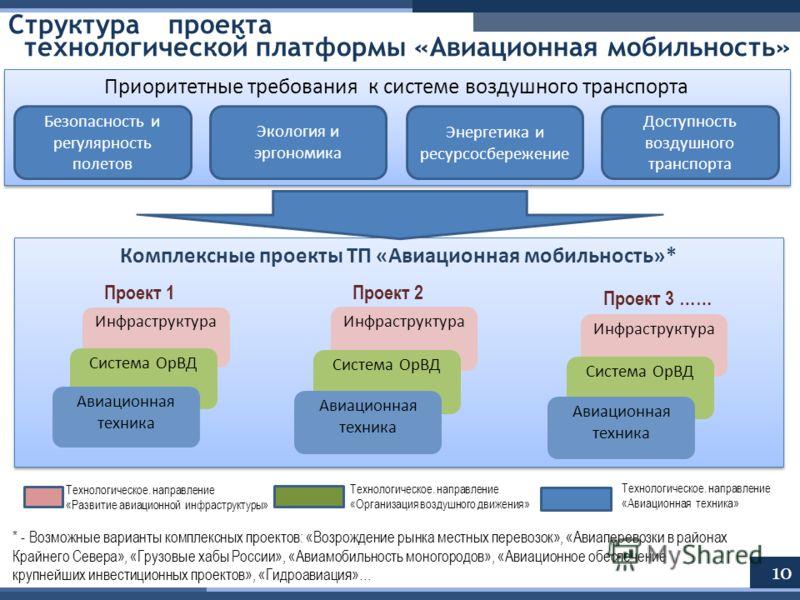 Комплексные проекты ТП «Авиационная мобильность»* Структурапроекта технологической платформы «Авиационная мобильность» 10 * - Возможные варианты комплексных проектов: «Возрождение рынка местных перевозок», «Авиаперевозки в районах Крайнего Севера», «