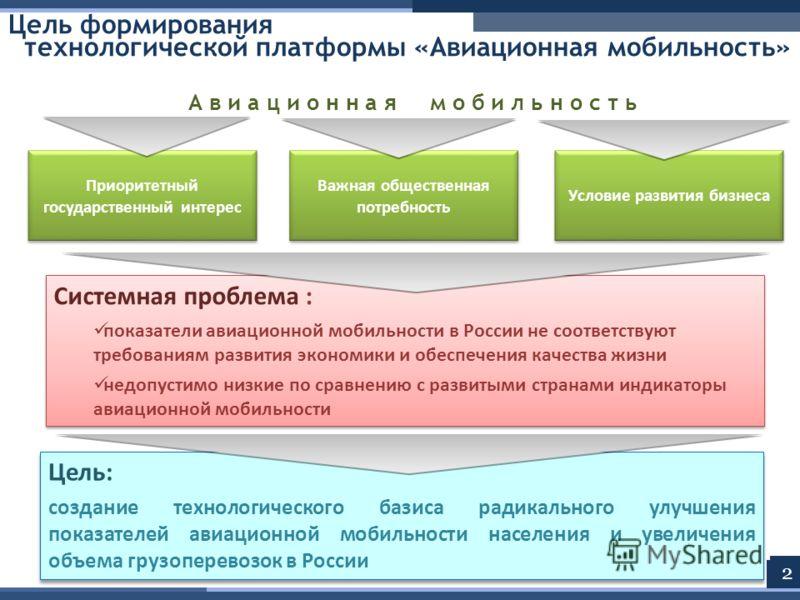 Приоритетный государственный интерес Важная общественная потребность Условие развития бизнеса Системная проблема : показатели авиационной мобильности в России не соответствуют требованиям развития экономики и обеспечения качества жизни недопустимо ни