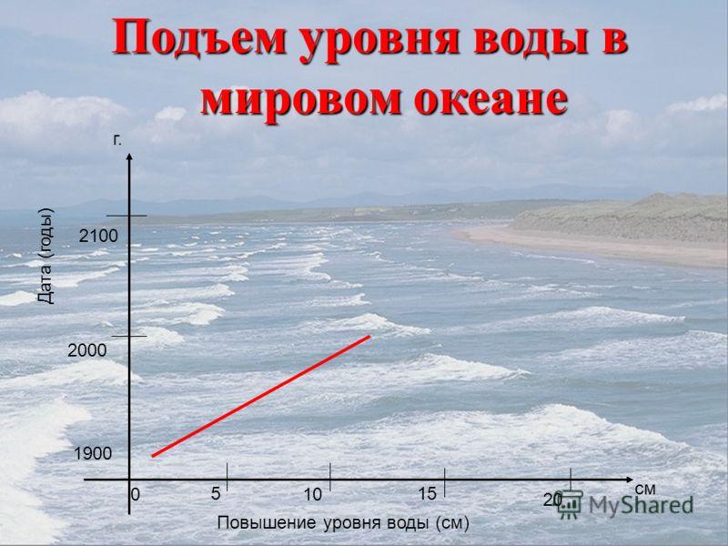 Подъем уровня воды в мировом океане 10 20 см г. 1900 0 2000 2100 515 Повышение уровня воды (см) Дата (годы)