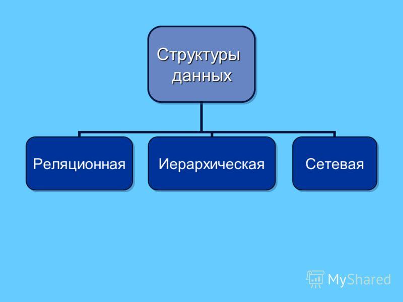 Структурыданных РеляционнаяИерархическаяСетевая