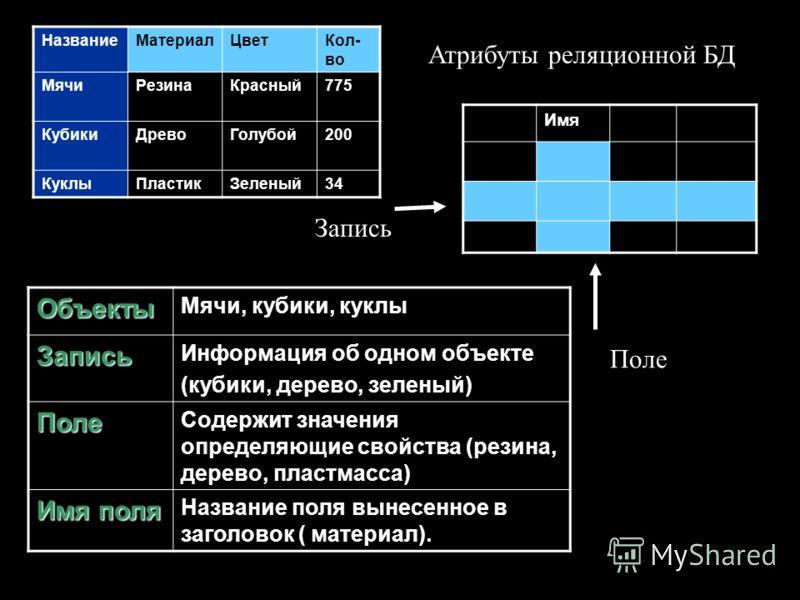 НазваниеМатериалЦветКол- во МячиРезинаКрасный775 КубикиДревоГолубой200 КуклыПластикЗеленый34 Объекты Мячи, кубики, куклыЗапись Информация об одном объекте (кубики, дерево, зеленый) Поле Содержит значения определяющие свойства (резина, дерево, пластма