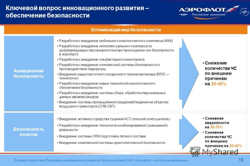 В рамках подготовки Программы инновационного развития Группы компаний ОАО «Аэрофлот – российские авиалинии». Авиационная безопасность Снижение количества ЧС по внешним причинам на 20-40% Разработка и внедрение мобильного кинологического комплекса (МК