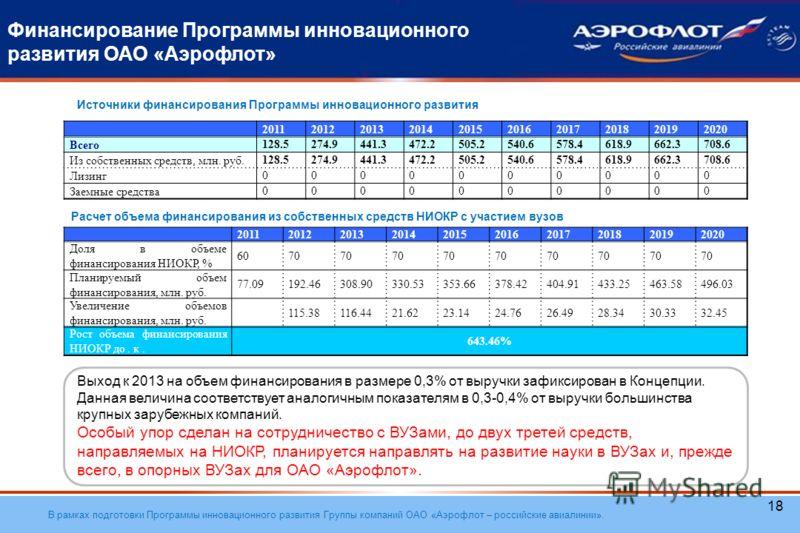 В рамках подготовки Программы инновационного развития Группы компаний ОАО «Аэрофлот – российские авиалинии». 18 Финансирование Программы инновационного развития ОАО «Аэрофлот» 2011201220132014201520162017201820192020 Всего 128.5274.9441.3472.2505.254