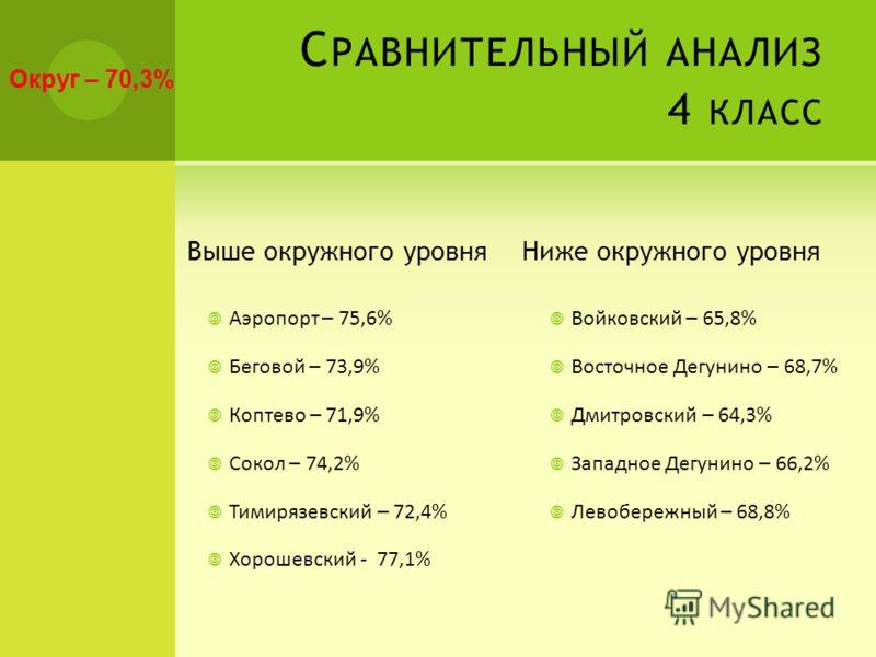 С РАВНИТЕЛЬНЫЙ АНАЛИЗ 4 КЛАСС Выше окружного уровня Аэропорт – 75,6% Беговой – 73,9% Коптево – 71,9% Сокол – 74,2% Тимирязевский – 72,4% Хорошевский - 77,1% Ниже окружного уровня Войковский – 65,8% Восточное Дегунино – 68,7% Дмитровский – 64,3% Запад