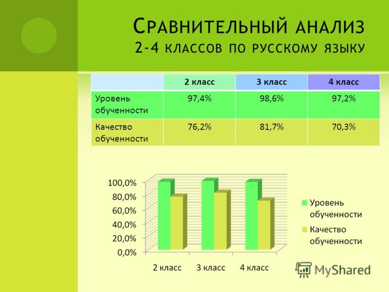 С РАВНИТЕЛЬНЫЙ АНАЛИЗ 2-4 КЛАССОВ ПО РУССКОМУ ЯЗЫКУ 2 класс3 класс4 класс Уровень обученности 97,4%98,6%97,2% Качество обученности 76,2%81,7%70,3%