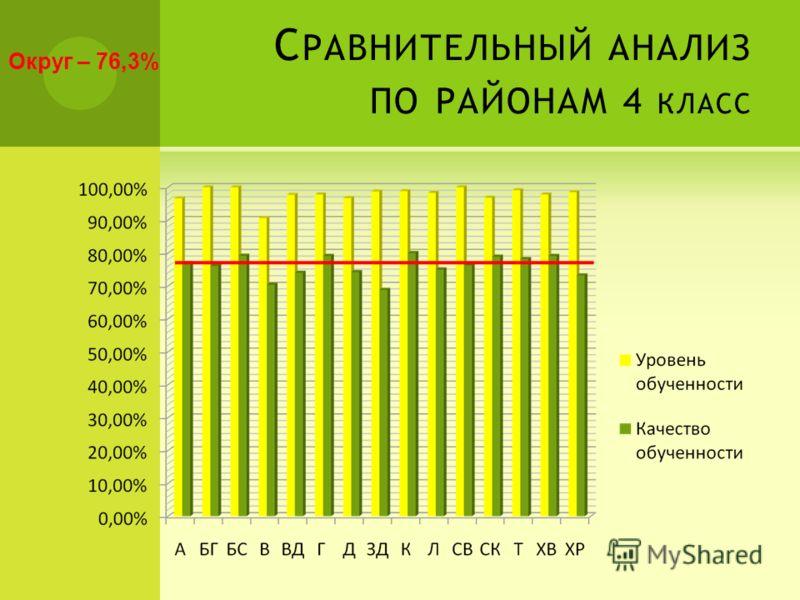 С РАВНИТЕЛЬНЫЙ АНАЛИЗ ПО РАЙОНАМ 4 КЛАСС Округ – 76,3%