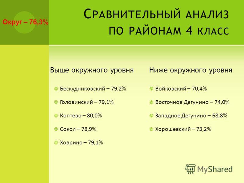 С РАВНИТЕЛЬНЫЙ АНАЛИЗ ПО РАЙОНАМ 4 КЛАСС Выше окружного уровня Бескудниковский – 79,2% Головинский – 79,1% Коптево – 80,0% Сокол – 78,9% Ховрино – 79,1% Ниже окружного уровня Войковский – 70,4% Восточное Дегунино – 74,0% Западное Дегунино – 68,8% Хор