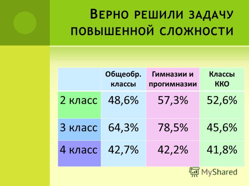 В ЕРНО РЕШИЛИ ЗАДАЧУ ПОВЫШЕННОЙ СЛОЖНОСТИ Общеобр. классы Гимназии и прогимназии Классы ККО 2 класс48,6%57,3%52,6% 3 класс64,3%78,5%45,6% 4 класс42,7%42,2%41,8%