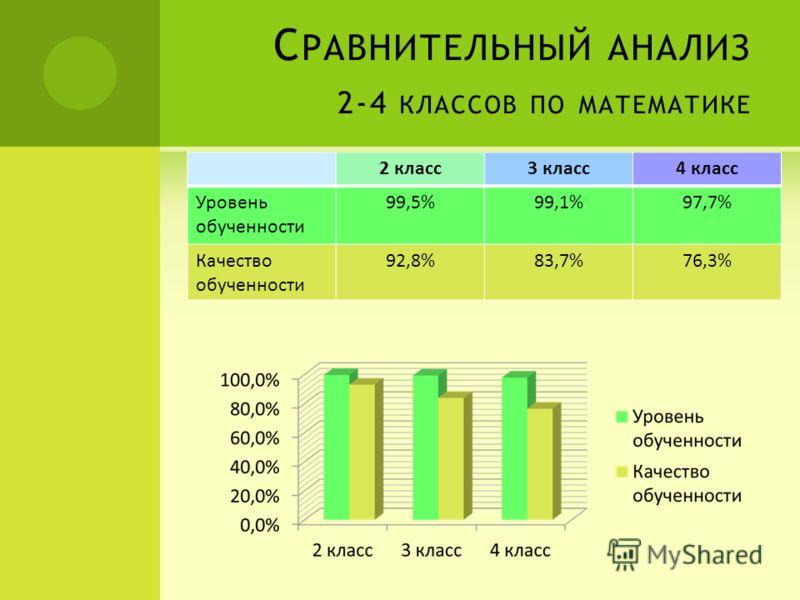 С РАВНИТЕЛЬНЫЙ АНАЛИЗ 2-4 КЛАССОВ ПО МАТЕМАТИКЕ 2 класс3 класс4 класс Уровень обученности 99,5%99,1%97,7% Качество обученности 92,8%83,7%76,3%