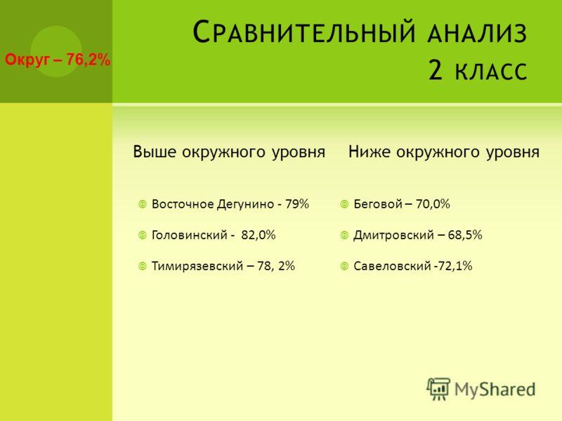 С РАВНИТЕЛЬНЫЙ АНАЛИЗ 2 КЛАСС Выше окружного уровня Восточное Дегунино - 79% Головинский - 82,0% Тимирязевский – 78, 2% Ниже окружного уровня Беговой – 70,0% Дмитровский – 68,5% Савеловский -72,1% Округ – 76,2%