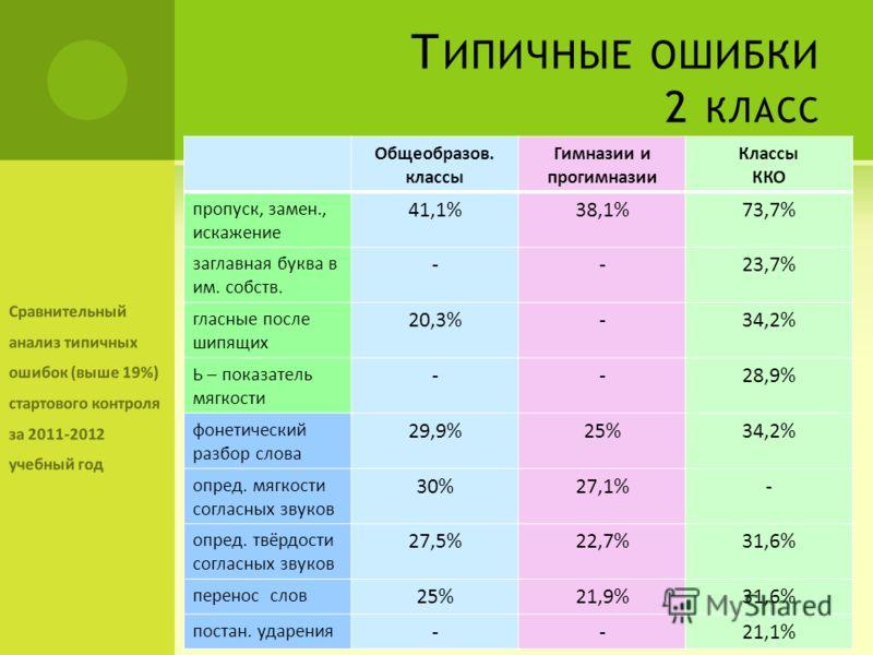 Т ИПИЧНЫЕ ОШИБКИ 2 КЛАСС Общеобразов. классы Гимназии и прогимназии Классы ККО пропуск, замен., искажение 41,1%38,1%73,7% заглавная буква в им. собств. --23,7% гласные после шипящих 20,3%-34,2% Ь – показатель мягкости --28,9% фонетический разбор слов