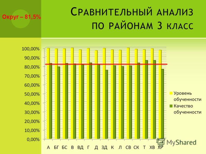 С РАВНИТЕЛЬНЫЙ АНАЛИЗ ПО РАЙОНАМ 3 КЛАСС Округ – 81,5%