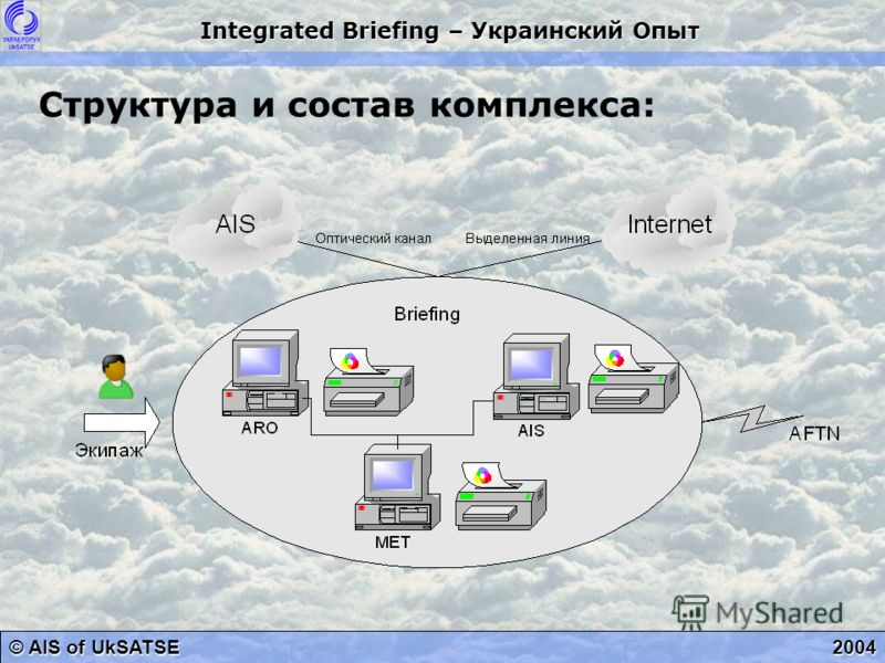© AIS of UkSATSE Integrated Briefing – Украинский Опыт 2004 Структура и состав комплекса:
