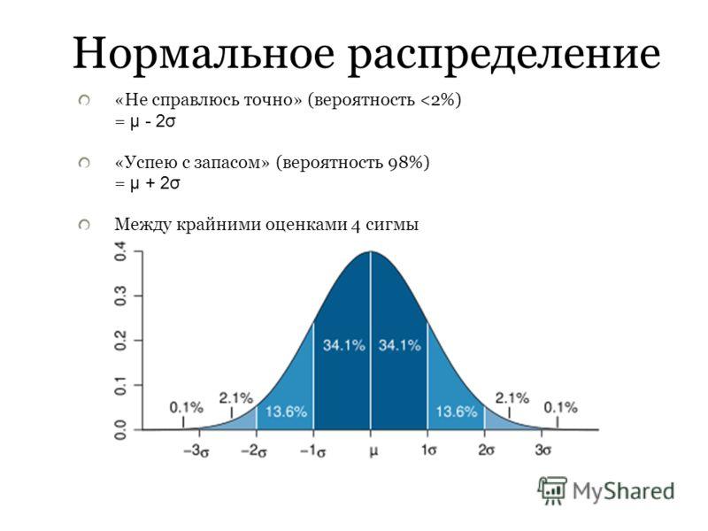 Нормальное распределение «Не справлюсь точно» (вероятность