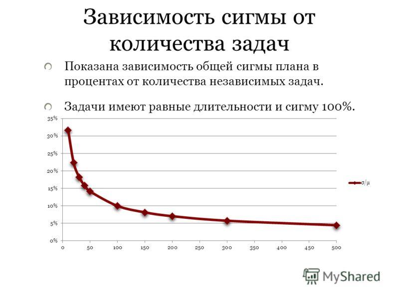 Зависимость сигмы от количества задач Показана зависимость общей сигмы плана в процентах от количества независимых задач. Задачи имеют равные длительности и сигму 100%.
