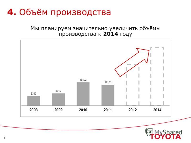 5 4. Объём производства Мы планируем значительно увеличить объёмы производства к 2014 году