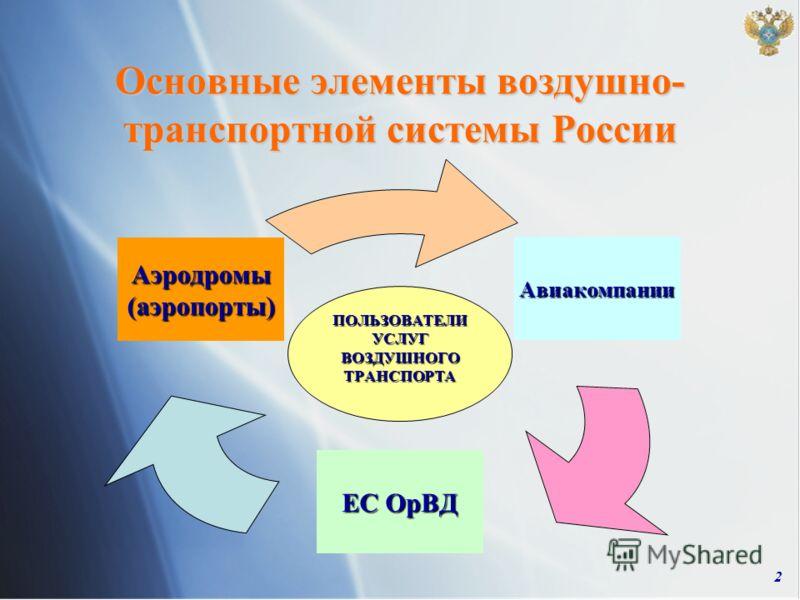 2 Основные элементы воздушно- транспортной системы России ПОЛЬЗОВАТЕЛИ УСЛУГ ВОЗДУШНОГО ТРАНСПОРТА