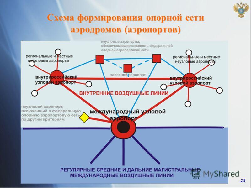 28 Схема формирования опорной сети аэродромов (аэропортов)