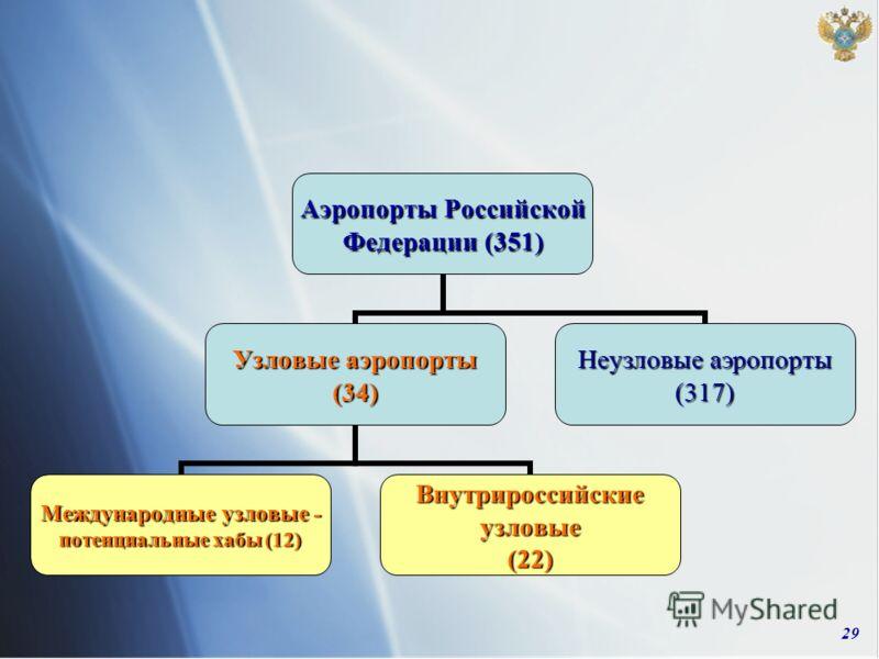 29 Аэропорты Российской Федерации (351) Узловые аэропорты (34) Международные узловые - потенциальные хабы (12) Внутрироссийские узловые (22) Неузловые аэропорты (317)