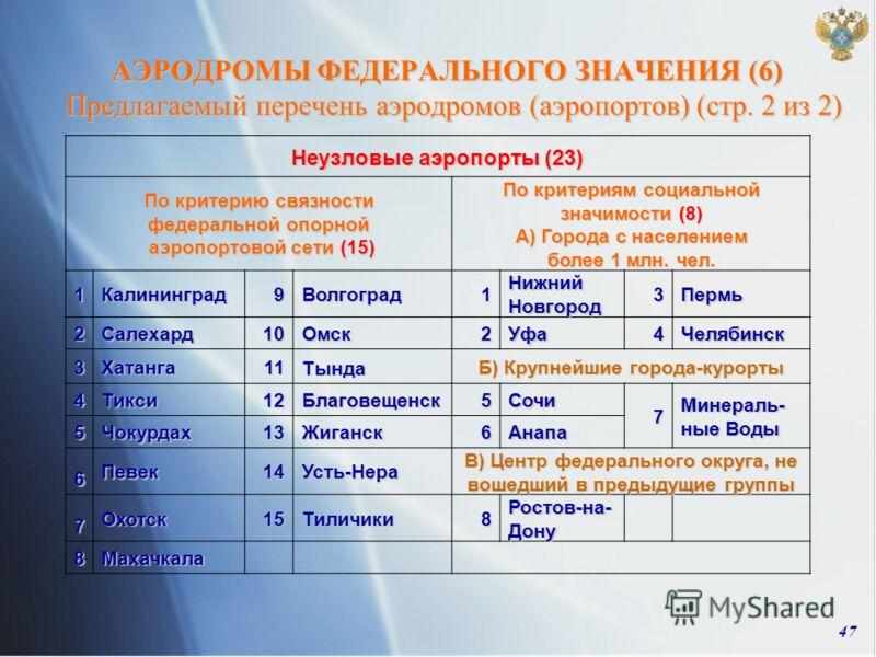 47 Неузловые аэропорты (23) По критерию связности федеральной опорной аэропортовой сети (15) аэропортовой сети (15) По критериям социальной значимости (8) А) Города с населением более 1 млн. чел. 1Калининград9Волгоград1 Нижний Новгород 3Пермь 2 Салех