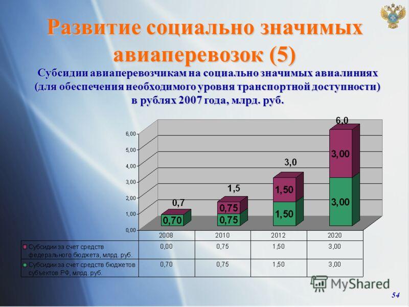 54 Субсидии авиаперевозчикам на социально значимых авиалиниях (для обеспечения необходимого уровня транспортной доступности) в рублях 2007 года, млрд. руб. Развитие социально значимых авиаперевозок (5)