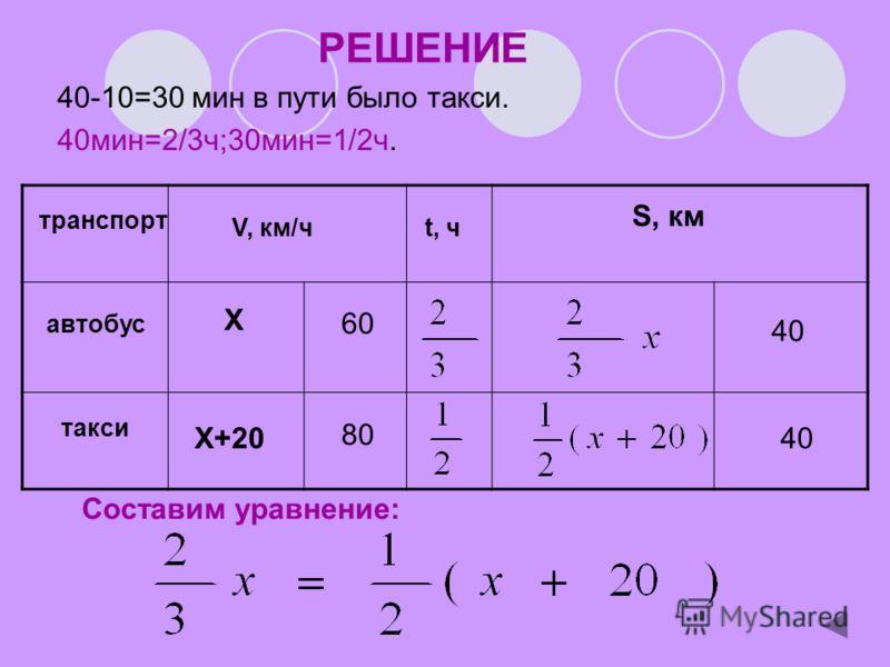 РЕШЕНИЕ 40-10=30 мин в пути было такси. 40мин=2/3ч;30мин=1/2ч. Составим уравнение: V, км/чt, ч S, км транспорт автобус такси X X+20 60 80 40
