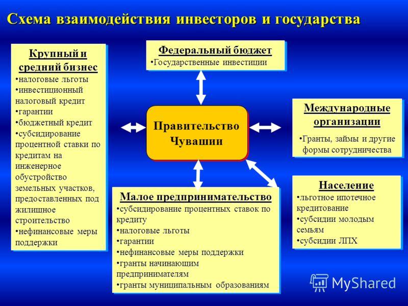8 Схема взаимодействия