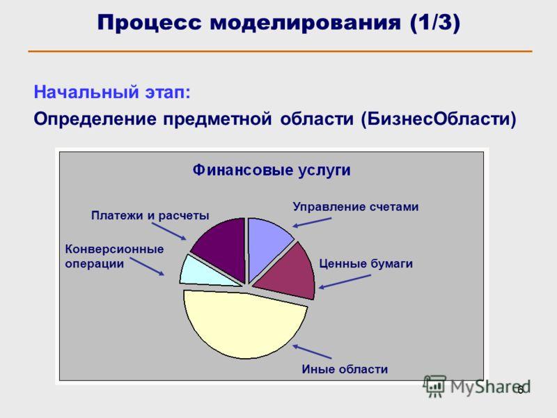 6 Процесс моделирования (1/3) Начальный этап: Определение предметной области (БизнесОбласти) Платежи и расчеты Конверсионные операции Управление счетами Ценные бумаги Иные области