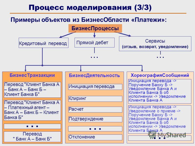 8 Сервисы (отзыв, возврат, уведомление) ХореографияСообщений БизнесТранзакции Процесс моделирования (3/3) Примеры объектов из БизнесОбласти «Платежи»: БизнесПроцессы Кредитовый перевод Прямой дебет Перевод