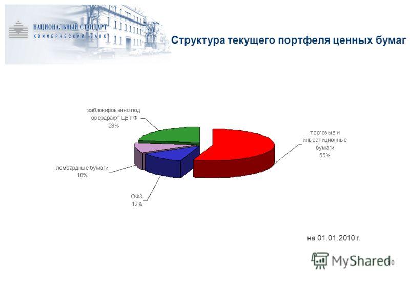 Структура текущего портфеля ценных бумаг 1010 на 01.01.2010 г.