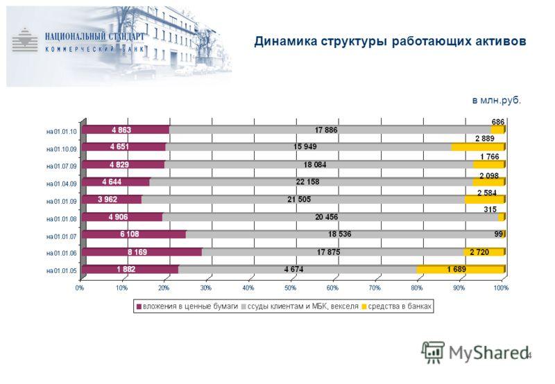 Динамика структуры работающих активов 4 в млн.руб.