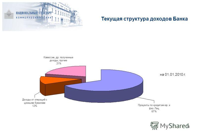 Текущая структура доходов Банка 8 на 01.01.2010 г.