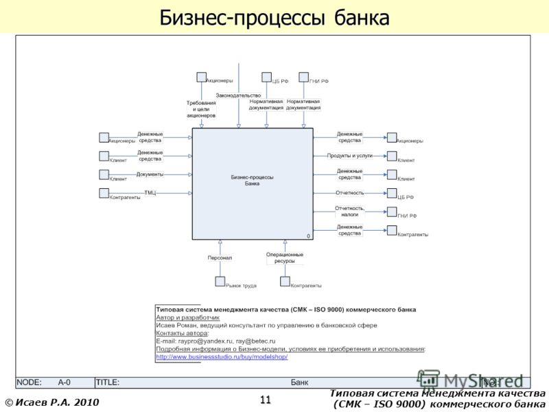 Типовая система менеджмента качества (СМК – ISO 9000) коммерческого банка 11 © Исаев Р.А. 2010 Бизнес-процессы банка