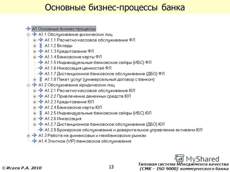 Типовая система менеджмента качества (СМК – ISO 9000) коммерческого банка 13 © Исаев Р.А. 2010 Основные бизнес-процессы банка