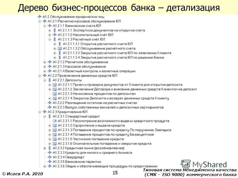 Типовая система менеджмента качества (СМК – ISO 9000) коммерческого банка 15 © Исаев Р.А. 2010 Дерево бизнес-процессов банка – детализация