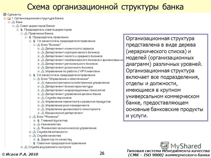 Типовая система менеджмента качества (СМК – ISO 9000) коммерческого банка 26 © Исаев Р.А. 2010 Схема организационной структуры банка Организационная структура представлена в виде дерева (иерархического списка) и моделей (организационных диаграмм) раз