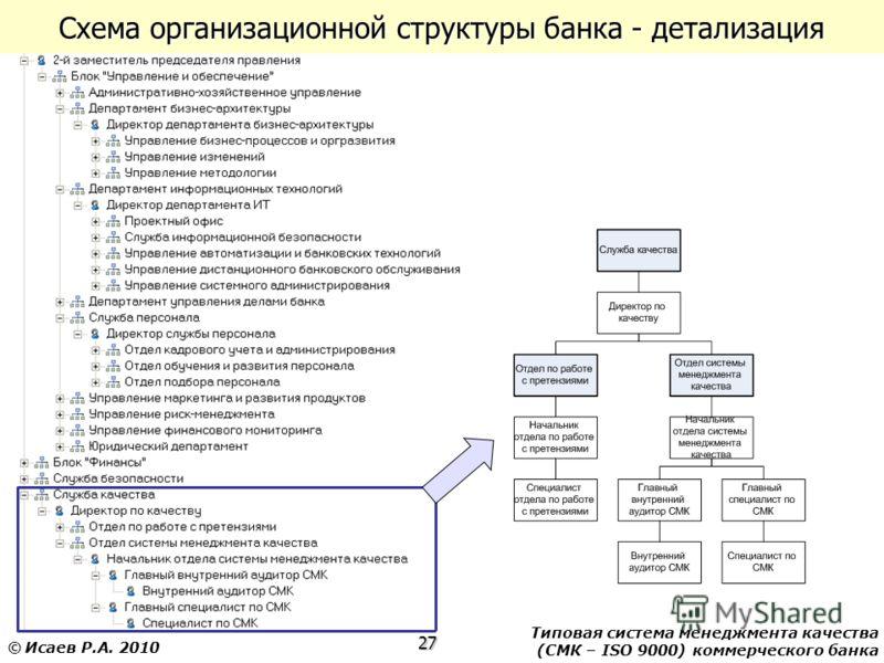 Типовая система менеджмента качества (СМК – ISO 9000) коммерческого банка 27 © Исаев Р.А. 2010 Схема организационной структуры банка - детализация