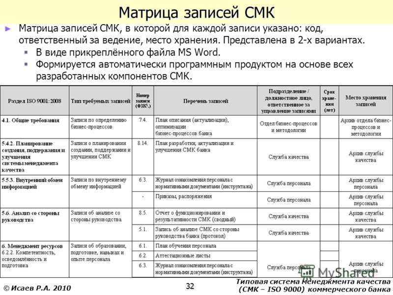 Типовая система менеджмента качества (СМК – ISO 9000) коммерческого банка 32 © Исаев Р.А. 2010 Матрица записей СМК Матрица записей СМК, в которой для каждой записи указано: код, ответственный за ведение, место хранения. Представлена в 2-х вариантах.